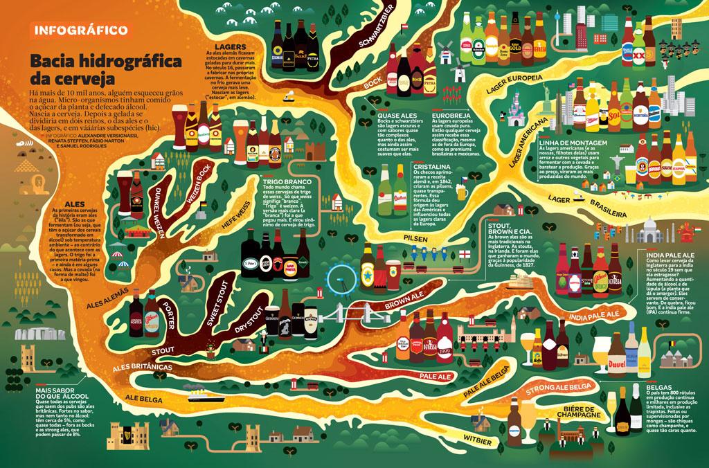 Infográfico: A bacia hidrográfica das cervejas