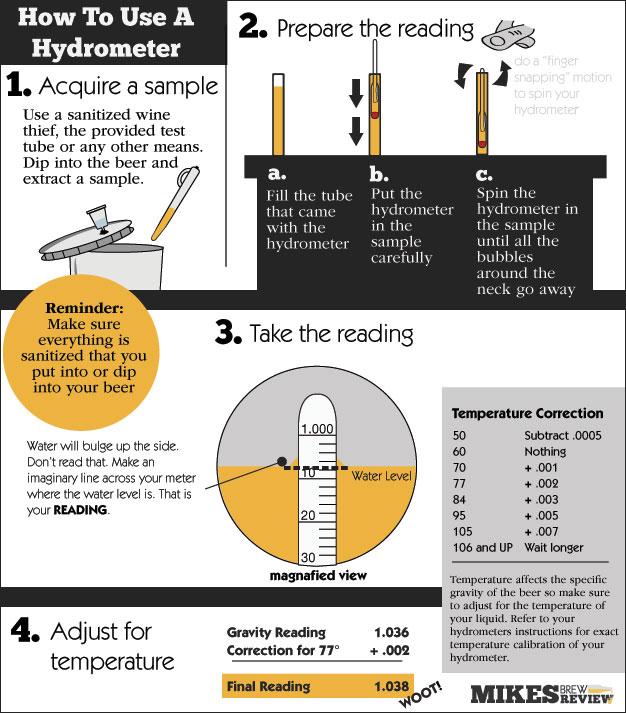 Mini infografico de como usar um densímetro