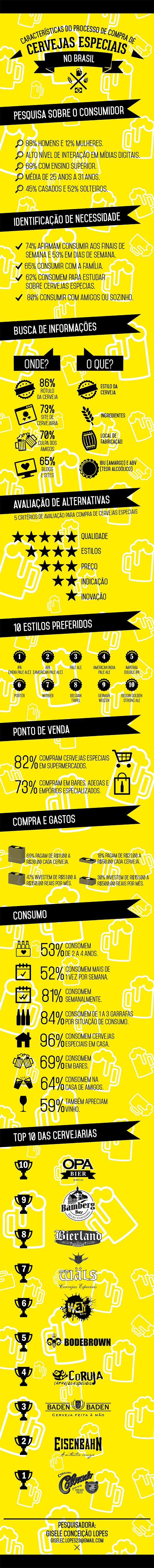 compra de cervejas especiais no Brasil