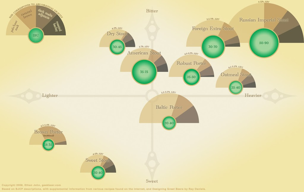 infográfico stout porter