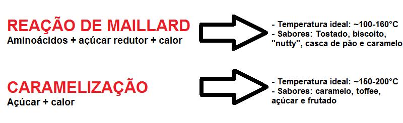 maillard e caramelização